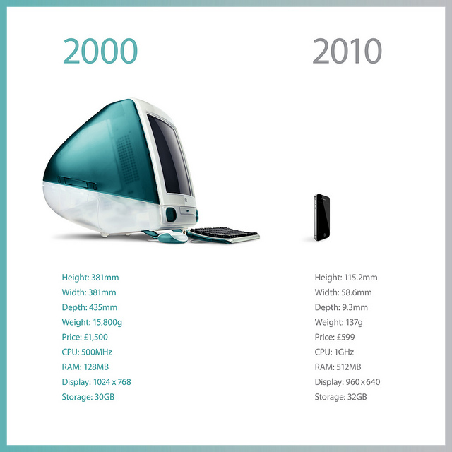 Apple's product evolution from 2000 to 2010