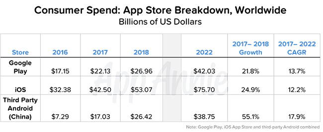 App Annie 2017 - 2022 Forecast - Consumer Spends App Store Breakdown Worldwide