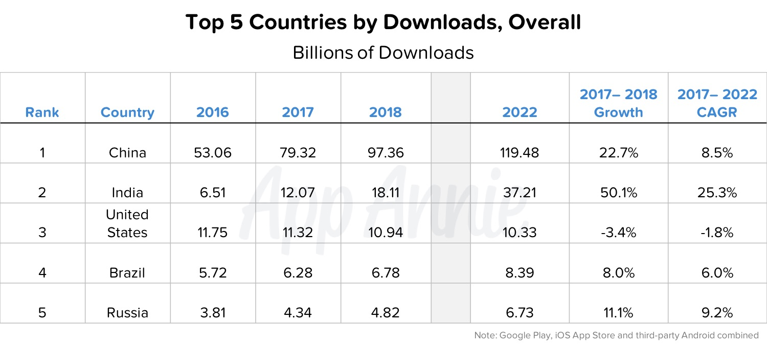 App Annie 2017 - 2022 Forecast - Top 5 Countries by Downloads Overall