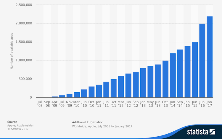 Number of apps available on App Store from 2008 - 2017